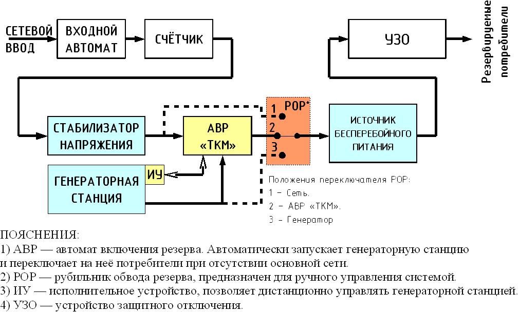 Схема резервирования на базе